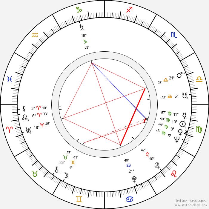 Robert Levine - Birth horoscope chart