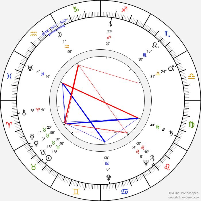 Robert Lewin - Birth horoscope chart