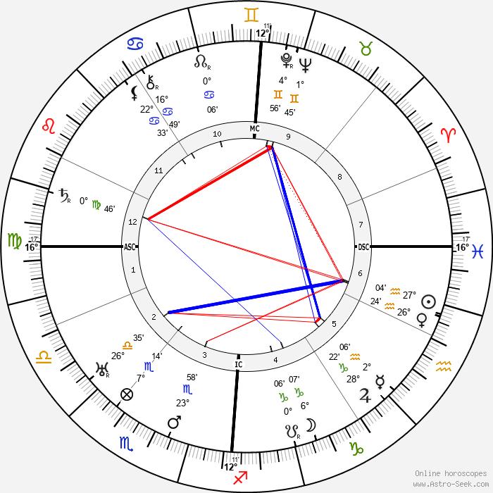 Robert Ley - Birth horoscope chart