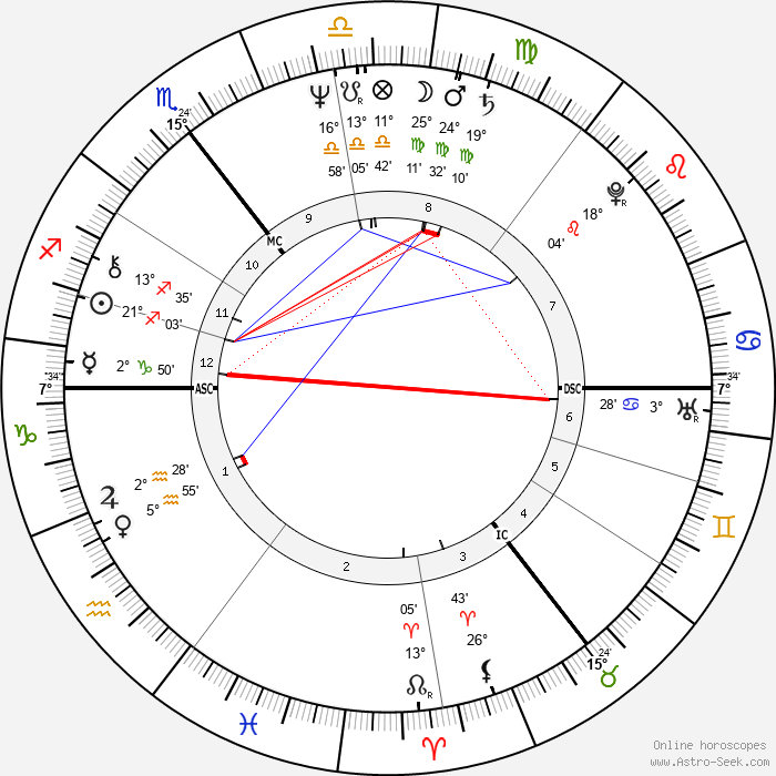 Robert Lindsay - Birth horoscope chart