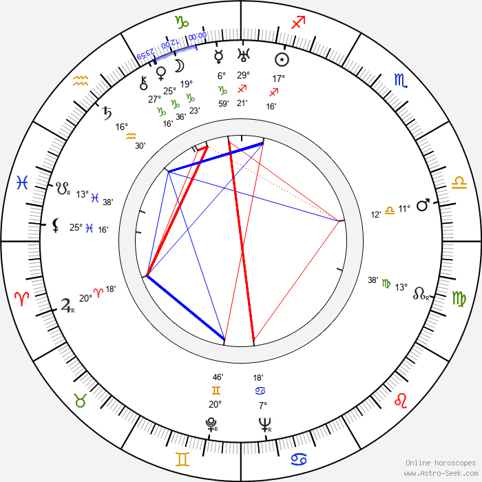Robert Livingston - Birth horoscope chart