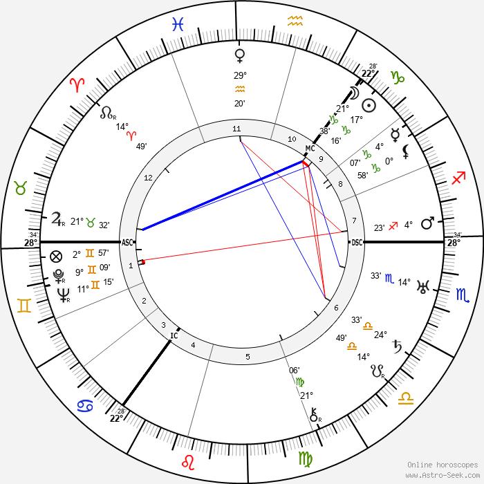 Robert Lockhart - Birth horoscope chart