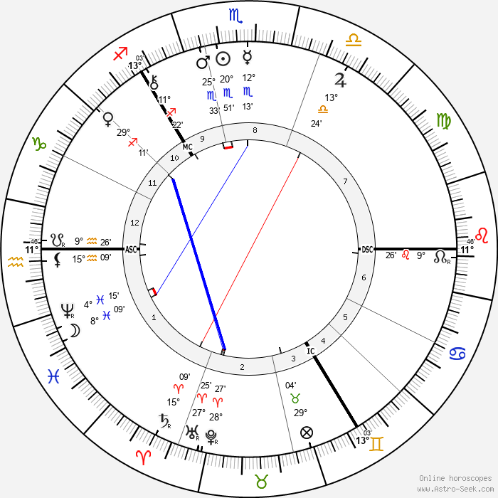 Robert Louis Stevenson - Birth horoscope chart