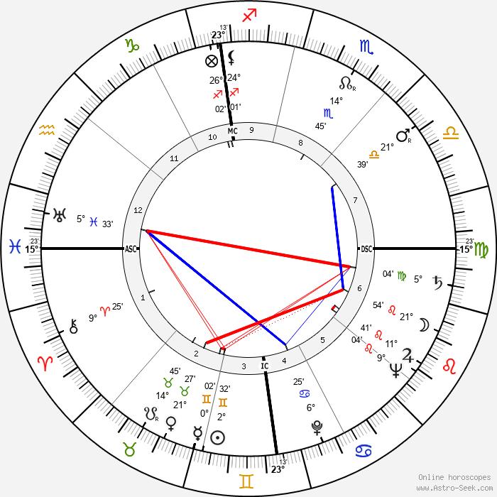 Robert Lynen - Birth horoscope chart
