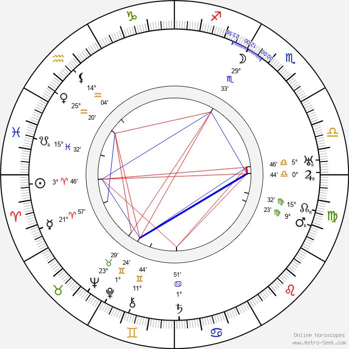 Robert Mallet-Stevens - Birth horoscope chart