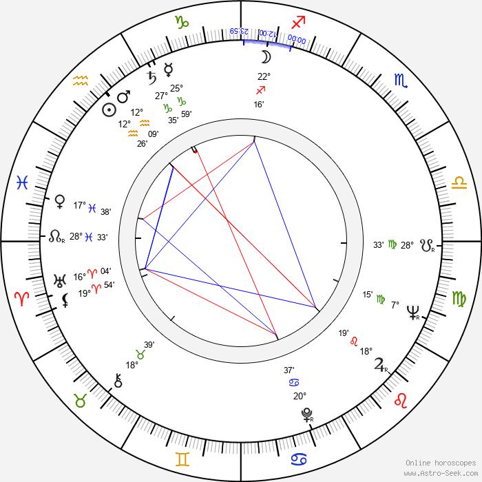 Robert Mandan - Birth horoscope chart