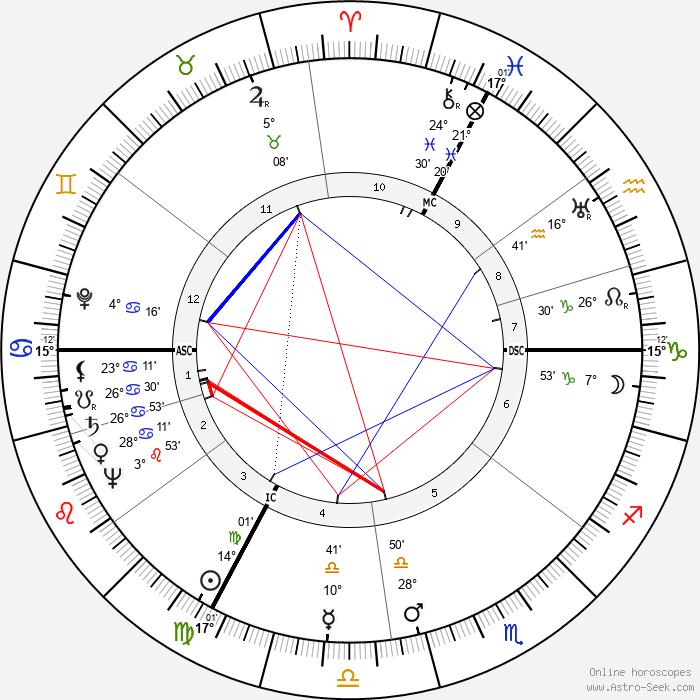 Robert Manuel - Birth horoscope chart