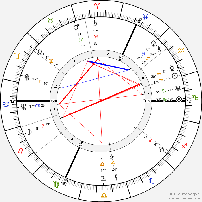 Robert Margerit - Birth horoscope chart