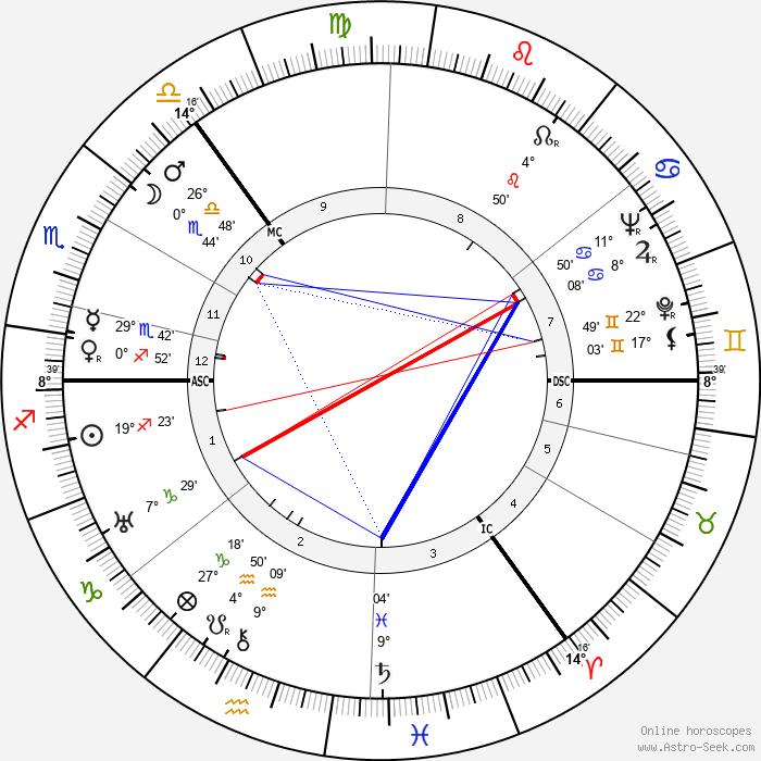 Robert Matthew - Birth horoscope chart