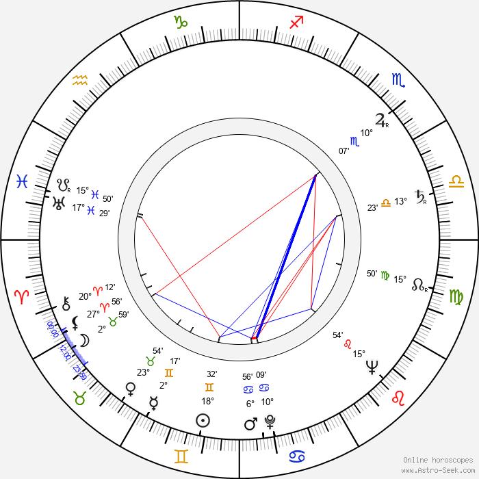 Robert Maxwell - Birth horoscope chart