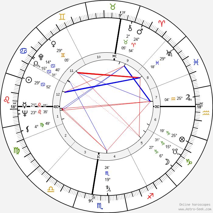 Robert McCormick Adams - Birth horoscope chart