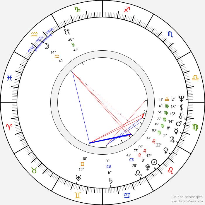 Robert McLane - Birth horoscope chart