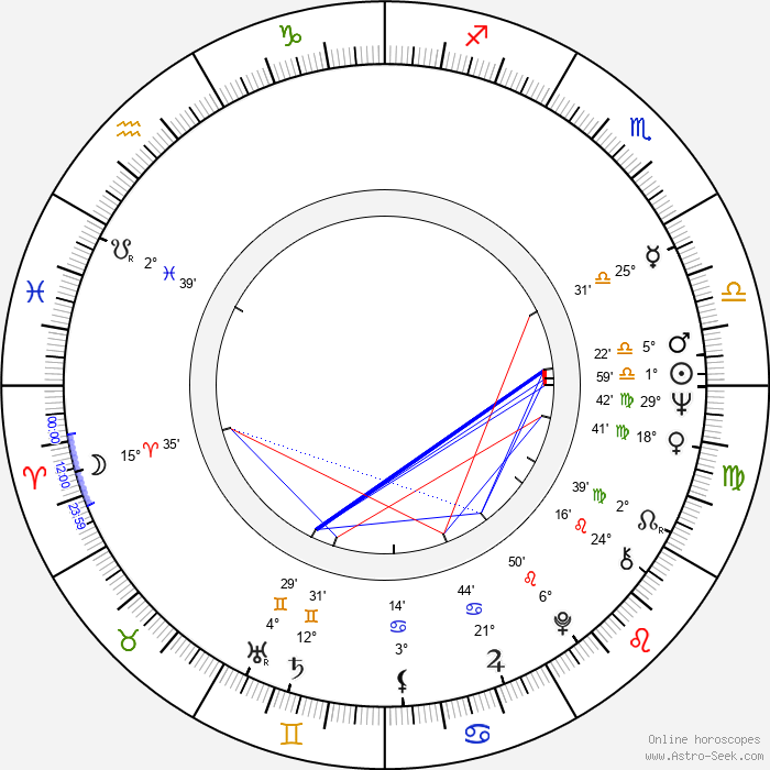 Robert Miano - Birth horoscope chart