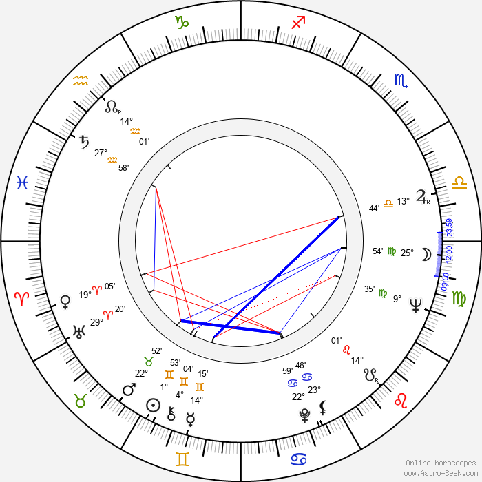 Robert Moog - Birth horoscope chart