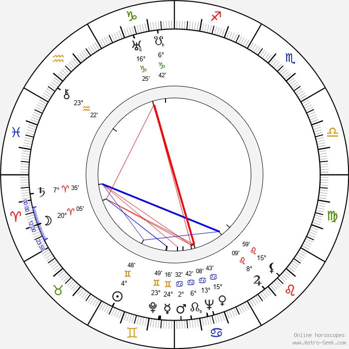 Robert Morley - Birth horoscope chart