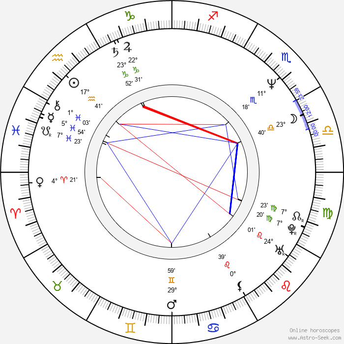 Robert Morse - Birth horoscope chart