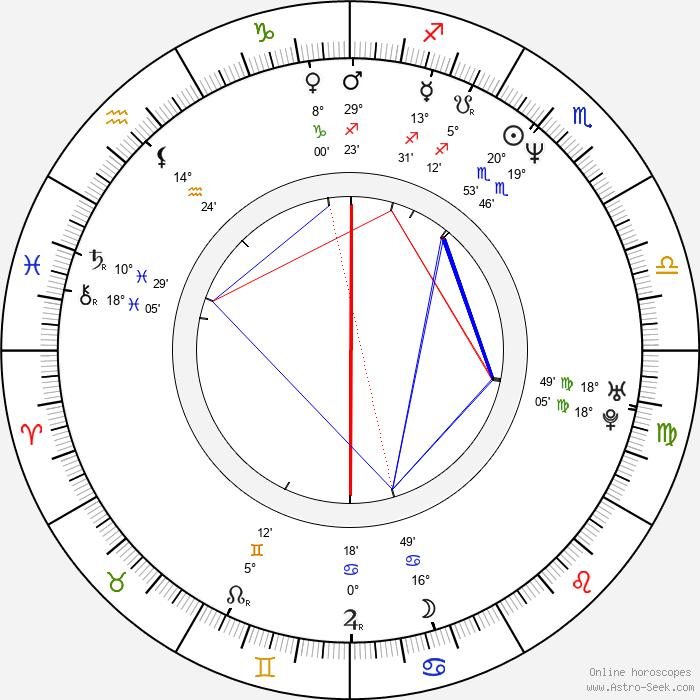Robert Moskwa - Birth horoscope chart