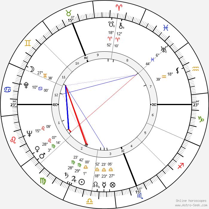 Robert Muldoon - Birth horoscope chart