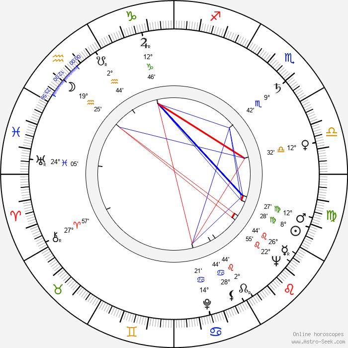 Robert Muller - Birth horoscope chart