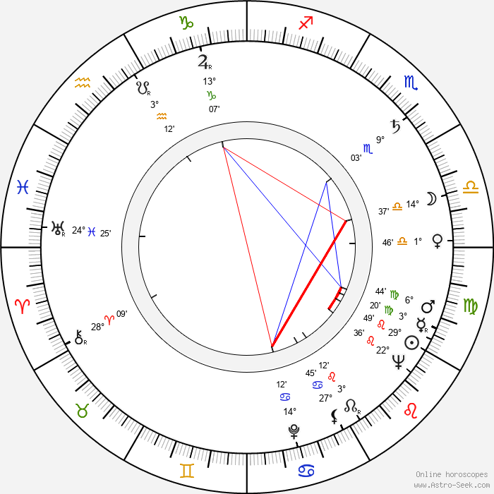 Robert Mulligan - Birth horoscope chart