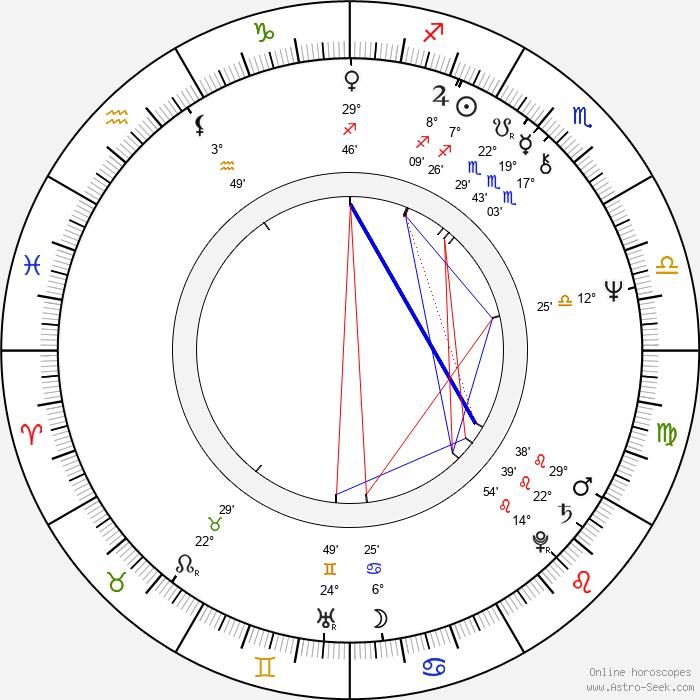 Robert Myers - Birth horoscope chart