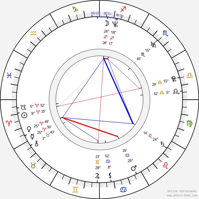 Robert N - Birth horoscope chart
