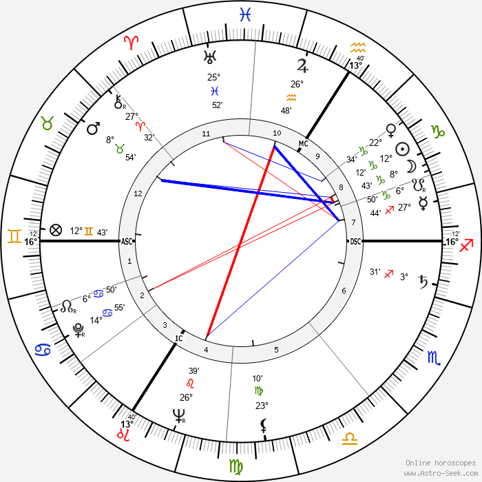 Robert Netter - Birth horoscope chart