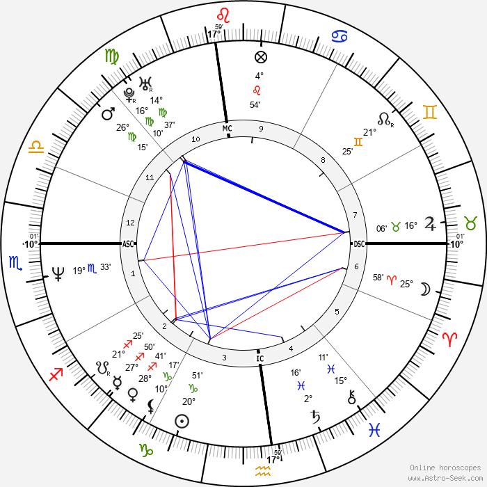 Robert New - Birth horoscope chart