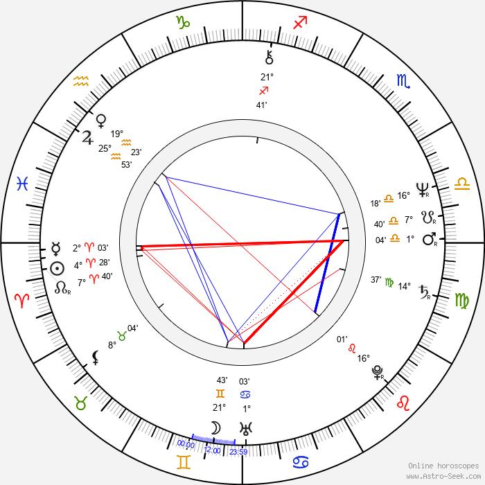 Robert O'Reilly - Birth horoscope chart