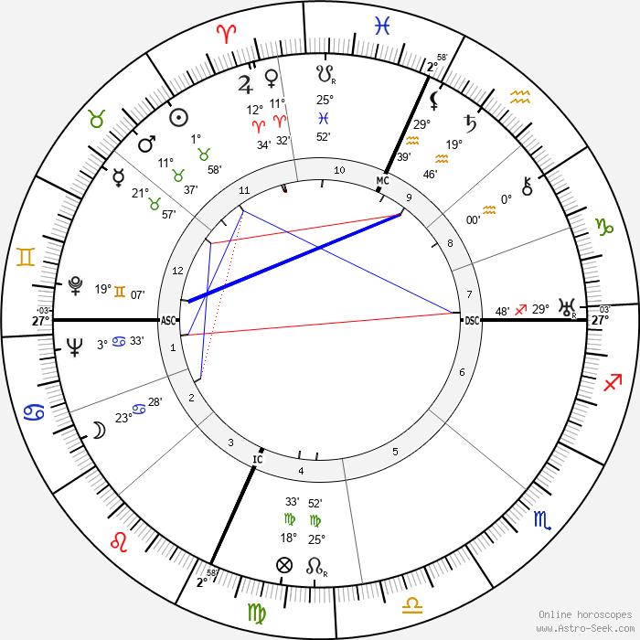 Robert Oppenheimer - Birth horoscope chart