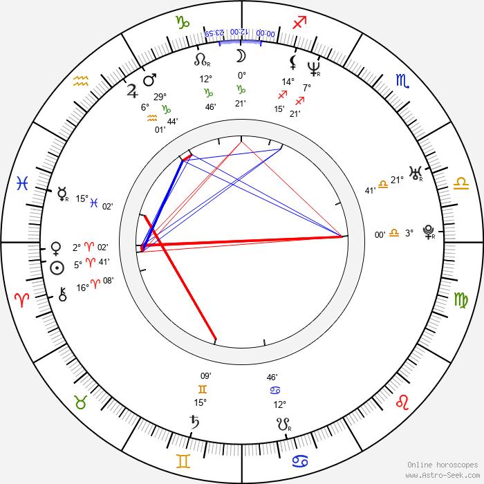 Robert Orsáček - Birth horoscope chart