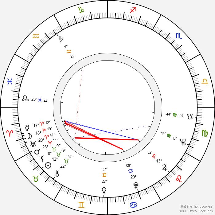 Robert Osborne - Birth horoscope chart