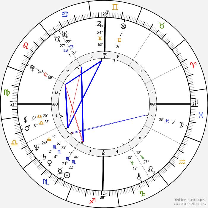 Robert P. Blaschke - Birth horoscope chart