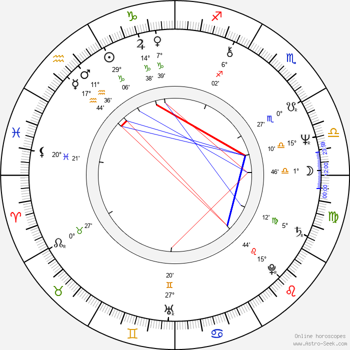 Robert Palmer - Birth horoscope chart