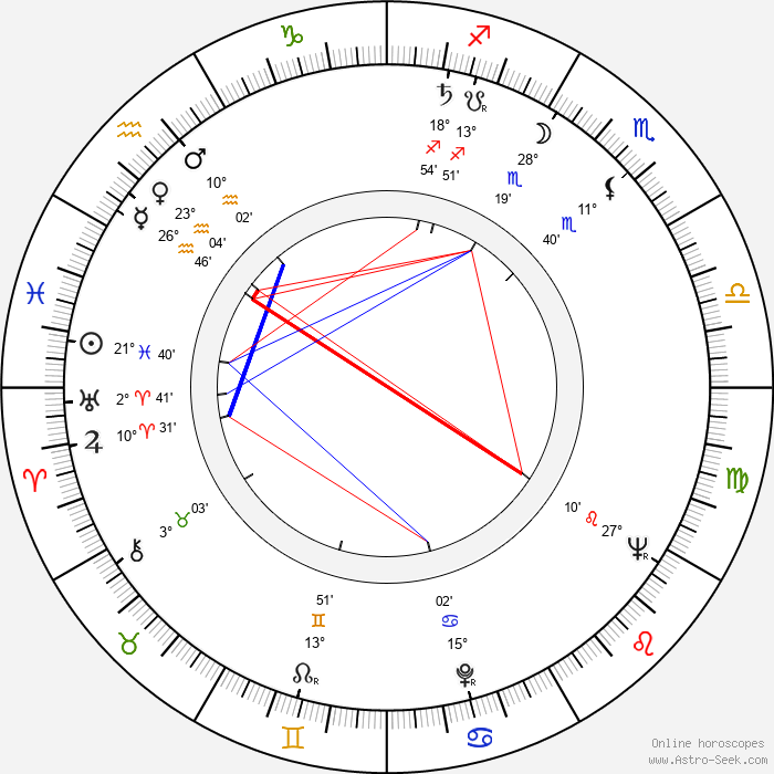 Robert Paynter - Birth horoscope chart