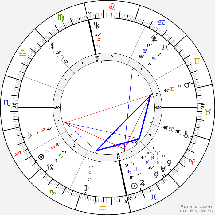 Robert Pelletier - Birth horoscope chart