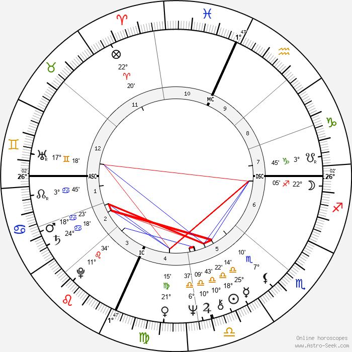 Robert Peter Gale - Birth horoscope chart