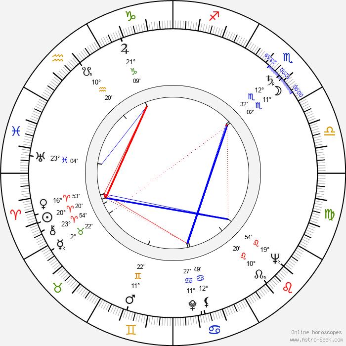 Robert Phillips - Birth horoscope chart