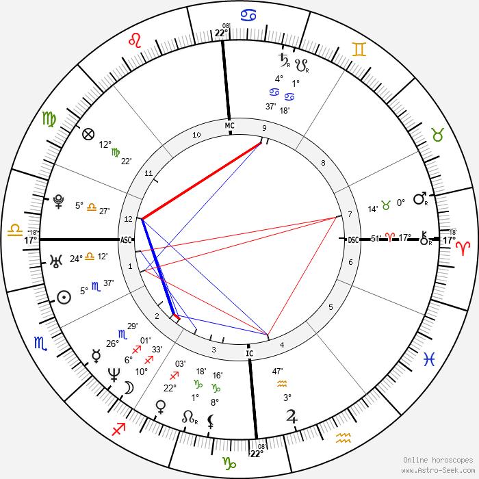 Robert Pirès - Birth horoscope chart