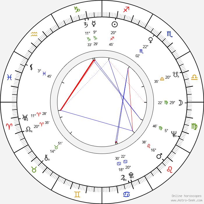 Robert Prosky - Birth horoscope chart