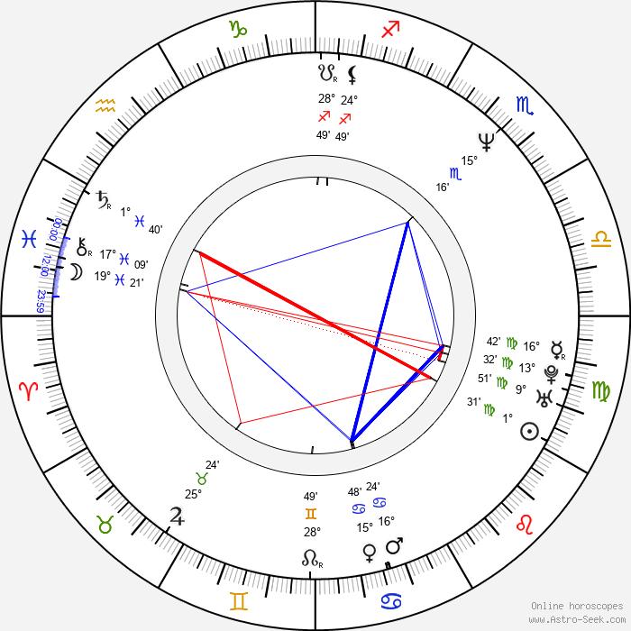 Robert Pulcini - Birth horoscope chart