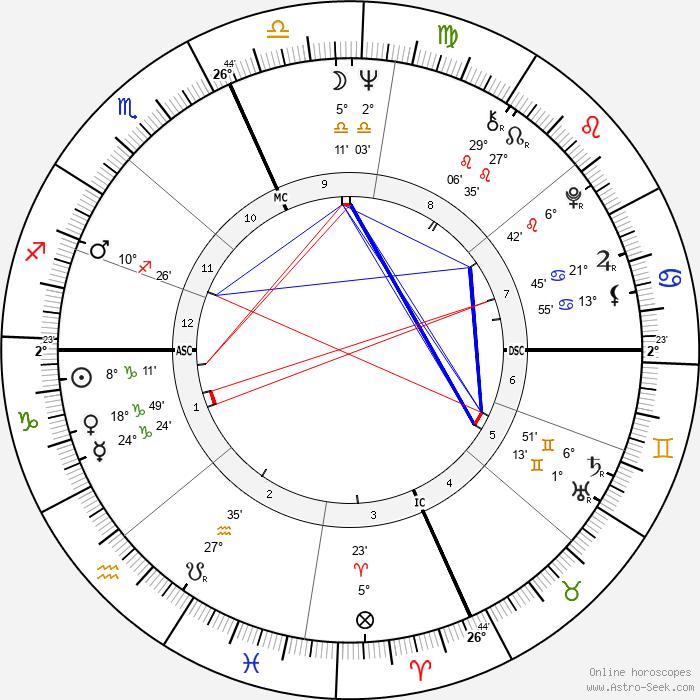 Robert Quine - Birth horoscope chart