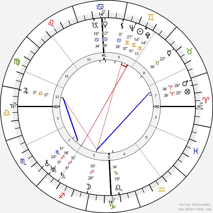 Robert R. Tocquet - Birth horoscope chart