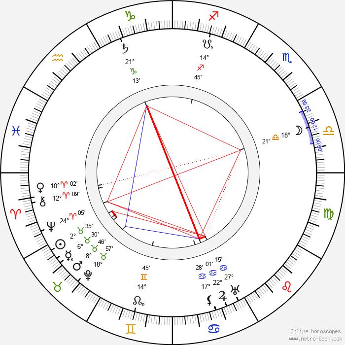 Robert Reinert - Birth horoscope chart