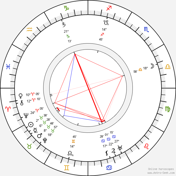 Robert Reinert - Birth horoscope chart