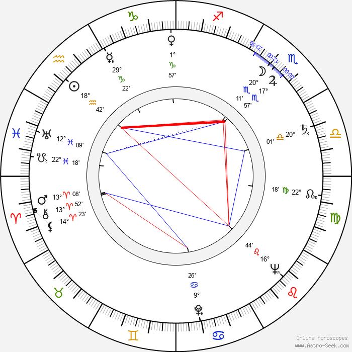 Robert Rietty - Birth horoscope chart