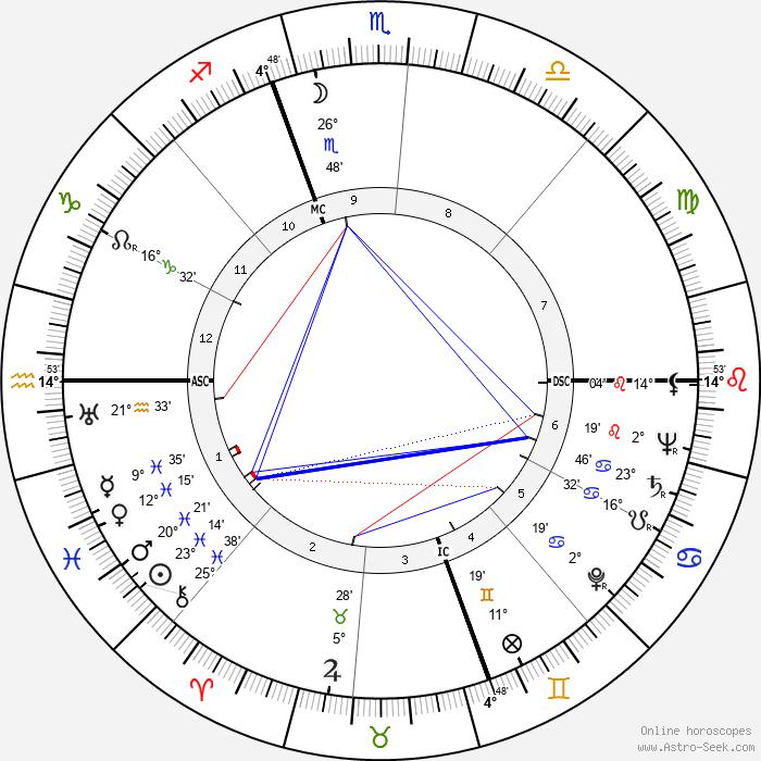 Robert Rimmer - Birth horoscope chart