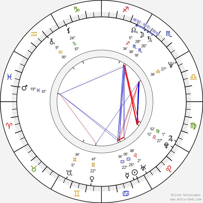 Robert Romanus - Birth horoscope chart