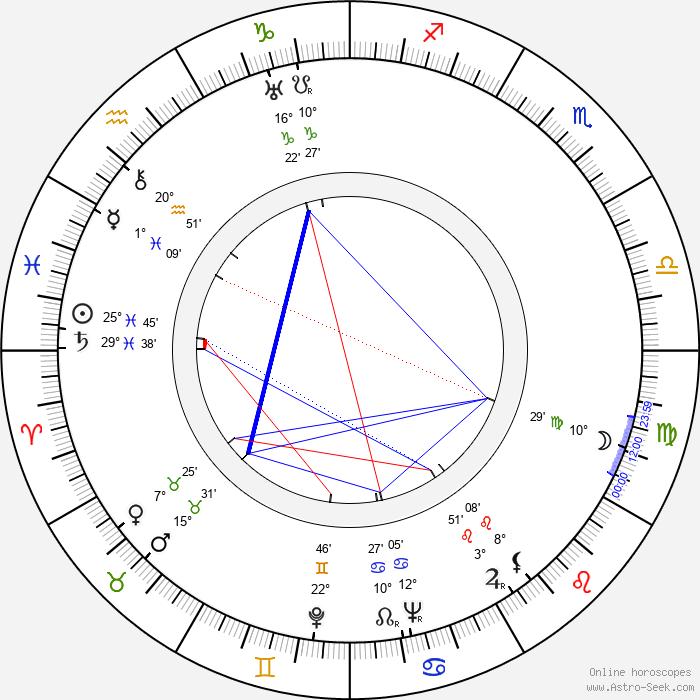 Robert Rossen - Birth horoscope chart