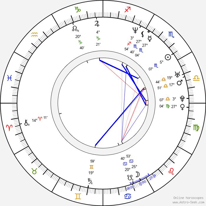 Robert Roth - Birth horoscope chart